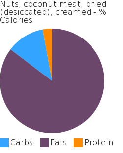 Nuts, coconut meat, dried (desiccated), creamed macronutrient pie chart