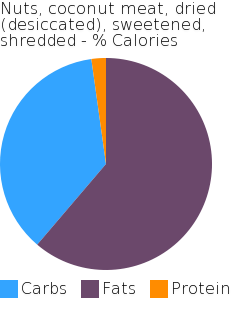 Nuts, coconut meat, dried (desiccated), sweetened, shredded macronutrient pie chart