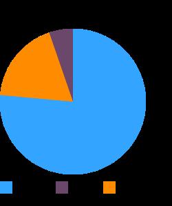 Seeds, lotus seeds, raw macronutrient pie chart