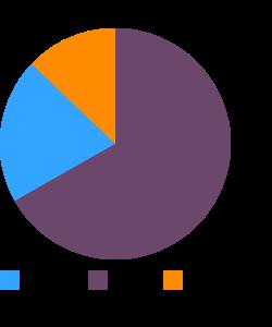 Flaxseeds macronutrient pie chart