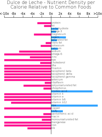 Dulce de Leche nutrient composition bar chart