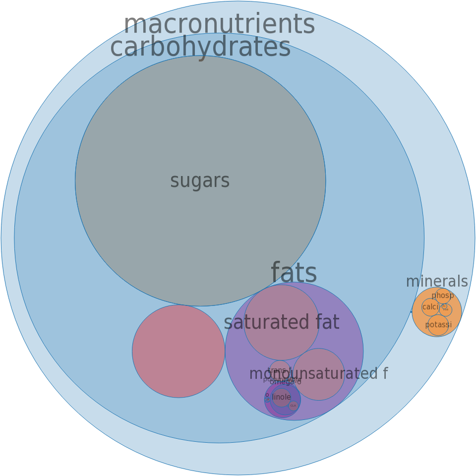 Dulce de Leche -all nutrients by relative proportion - including vitamins and minerals
