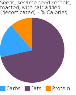 Seeds, sesame seed kernels, toasted, with salt added (decorticated) macronutrient pie chart