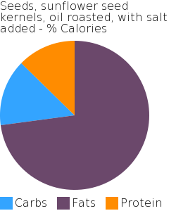 Seeds, sunflower seed kernels, oil roasted, with salt added macronutrient pie chart