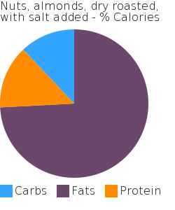 Nuts, almonds, dry roasted, with salt added macronutrient pie chart