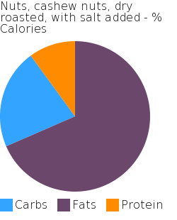 Nuts, cashew nuts, dry roasted, with salt added macronutrient pie chart