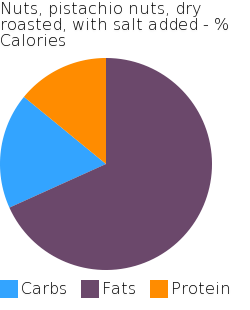 Nuts, pistachio nuts, dry roasted, with salt added macronutrient pie chart