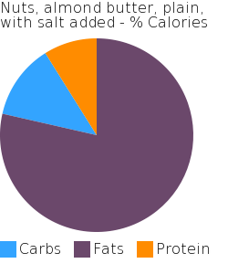 Nuts, almond butter, plain, with salt added macronutrient pie chart