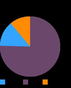 Seeds, sesame butter, tahini, type of kernels unspecified macronutrient pie chart