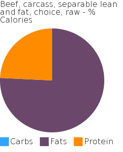 Beef, carcass, separable lean and fat, choice, raw macronutrient pie chart