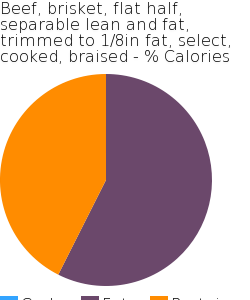 Beef, brisket, flat half, separable lean and fat, trimmed to 1/8in fat, select, cooked, braised macronutrient pie chart