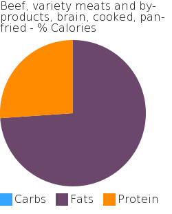 Beef, variety meats and by-products, brain, cooked, pan-fried macronutrient pie chart