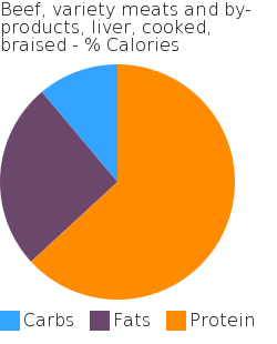 Beef, variety meats and by-products, liver, cooked, braised macronutrient pie chart