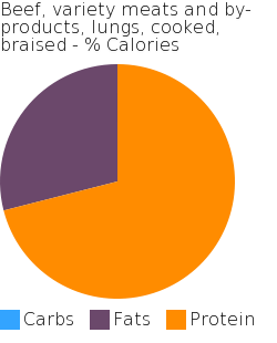 Beef, variety meats and by-products, lungs, cooked, braised macronutrient pie chart