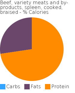 Beef, variety meats and by-products, spleen, cooked, braised macronutrient pie chart