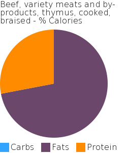 Beef, variety meats and by-products, thymus, cooked, braised macronutrient pie chart