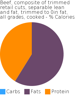 Beef, composite of trimmed retail cuts, separable lean and fat, trimmed to 0in fat, all grades, cooked macronutrient pie chart