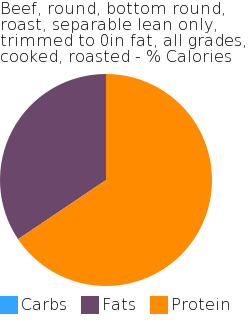 Beef, round, bottom round, roast, separable lean only, trimmed to 0in fat, all grades, cooked, roasted macronutrient pie chart
