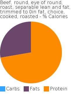 Beef, round, eye of round, roast, separable lean and fat, trimmed to 0in fat, choice, cooked, roasted macronutrient pie chart