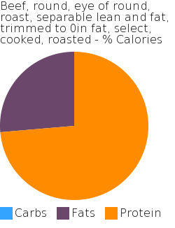 Beef, round, eye of round, roast, separable lean and fat, trimmed to 0in fat, select, cooked, roasted macronutrient pie chart