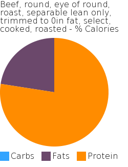 Beef, round, eye of round, roast, separable lean only, trimmed to 0in fat, select, cooked, roasted macronutrient pie chart