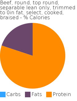 Beef, round, top round, separable lean only, trimmed to 0in fat, select, cooked, braised macronutrient pie chart