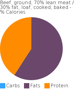 Beef, ground, 70% lean meat / 30% fat, loaf, cooked, baked macronutrient pie chart