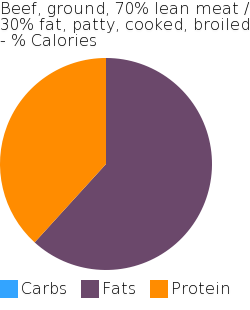 Beef, ground, 70% lean meat / 30% fat, patty, cooked, broiled macronutrient pie chart