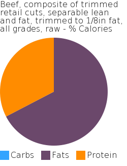 Beef, composite of trimmed retail cuts, separable lean and fat, trimmed to 1/8in fat, all grades, raw macronutrient pie chart