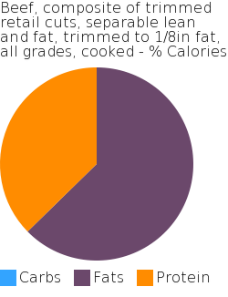 Beef, composite of trimmed retail cuts, separable lean and fat, trimmed to 1/8in fat, all grades, cooked macronutrient pie chart