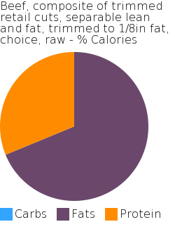 Beef, composite of trimmed retail cuts, separable lean and fat, trimmed to 1/8in fat, choice, raw macronutrient pie chart