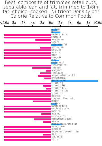 Beef, composite of trimmed retail cuts, separable lean and fat, trimmed to 1/8in fat, choice, cooked nutrient composition bar chart