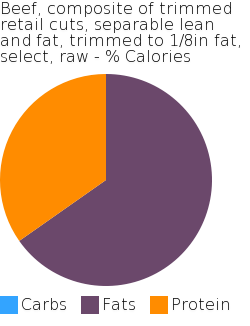 Beef, composite of trimmed retail cuts, separable lean and fat, trimmed to 1/8in fat, select, raw macronutrient pie chart