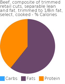 Beef, composite of trimmed retail cuts, separable lean and fat, trimmed to 1/8in fat, select, cooked macronutrient pie chart
