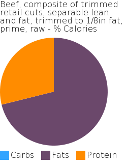 Beef, composite of trimmed retail cuts, separable lean and fat, trimmed to 1/8in fat, prime, raw macronutrient pie chart