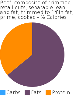 Beef, composite of trimmed retail cuts, separable lean and fat, trimmed to 1/8in fat, prime, cooked macronutrient pie chart