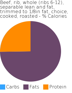 Beef, rib, whole (ribs 6-12), separable lean and fat, trimmed to 1/8in fat, choice, cooked, roasted macronutrient pie chart