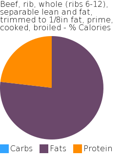 Beef, rib, whole (ribs 6-12), separable lean and fat, trimmed to 1/8in fat, prime, cooked, broiled macronutrient pie chart