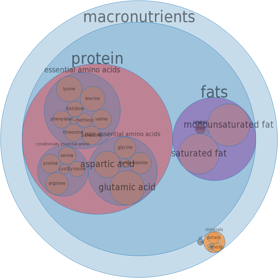 Beef, round, bottom round, separable lean and fat, trimmed to 1/8in fat, select, raw -all nutrients by relative proportion - including vitamins and minerals