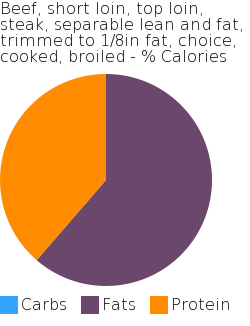 Beef, short loin, top loin, steak, separable lean and fat, trimmed to 1/8in fat, choice, cooked, broiled macronutrient pie chart