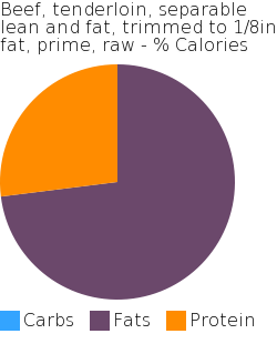 Beef, tenderloin, separable lean and fat, trimmed to 1/8in fat, prime, raw macronutrient pie chart