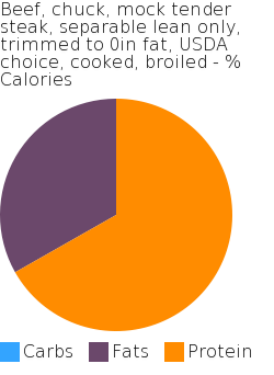 Beef, chuck, mock tender steak, separable lean only, trimmed to 0in fat, USDA choice, cooked, broiled macronutrient pie chart