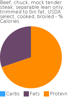 Beef, chuck, mock tender steak, separable lean only, trimmed to 0in fat, USDA select, cooked, broiled macronutrient pie chart
