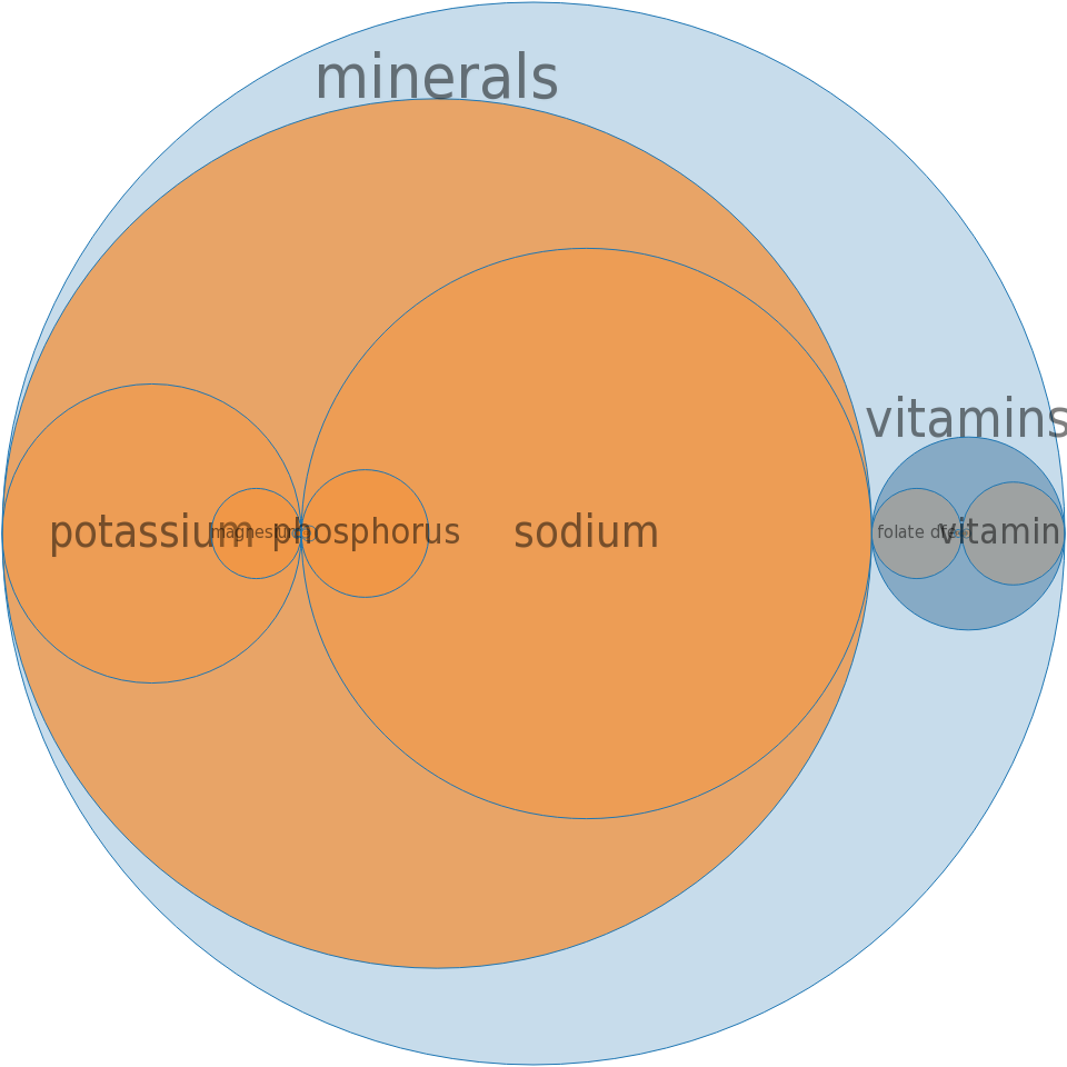 Alcoholic beverage, daiquiri, canned -all nutrients by relative proportion - including vitamins and minerals