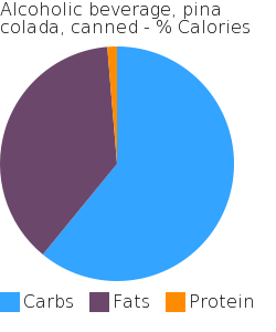 Alcoholic beverage, pina colada, canned macronutrient pie chart