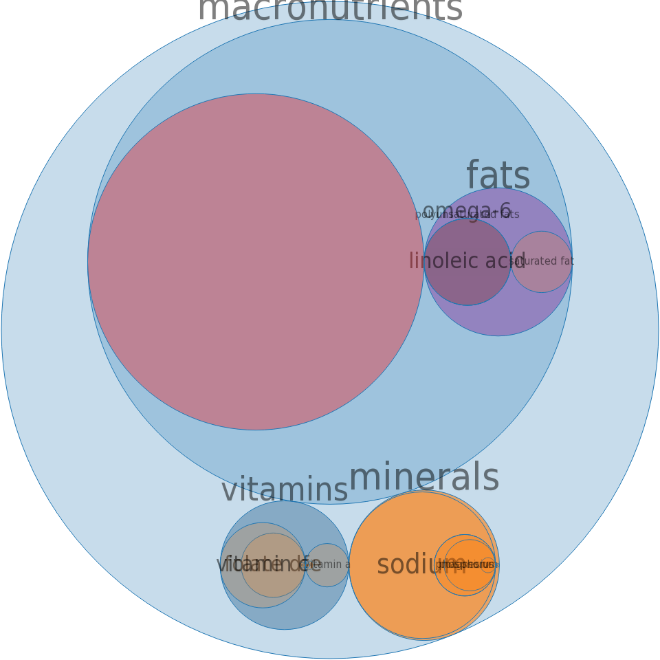 Alcoholic beverage, tequila sunrise, canned -all nutrients by relative proportion - including vitamins and minerals