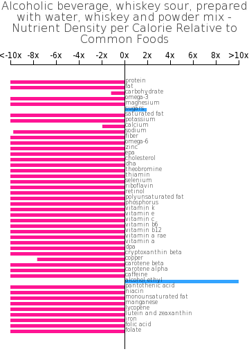 Alcoholic beverage, whiskey sour, prepared with water, whiskey and powder mix nutrient composition bar chart