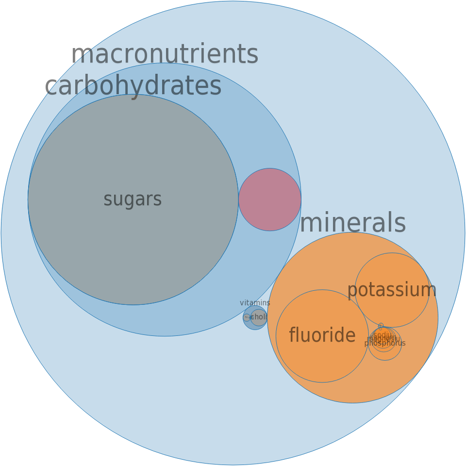 Alcoholic beverage, wine, table, all -all nutrients by relative proportion - including vitamins and minerals