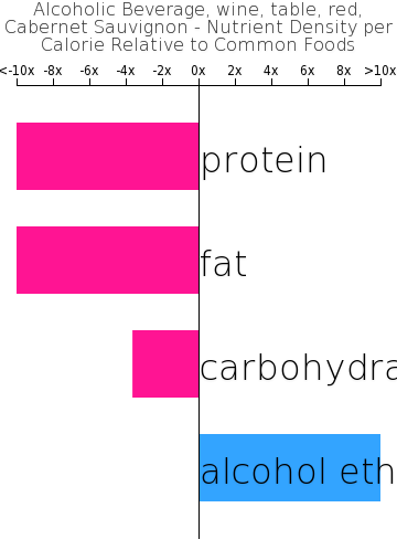 Alcoholic Beverage, wine, table, red, Cabernet Sauvignon nutrient composition bar chart