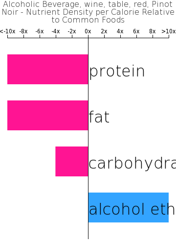 Alcoholic Beverage, wine, table, red, Pinot Noir nutrient composition bar chart